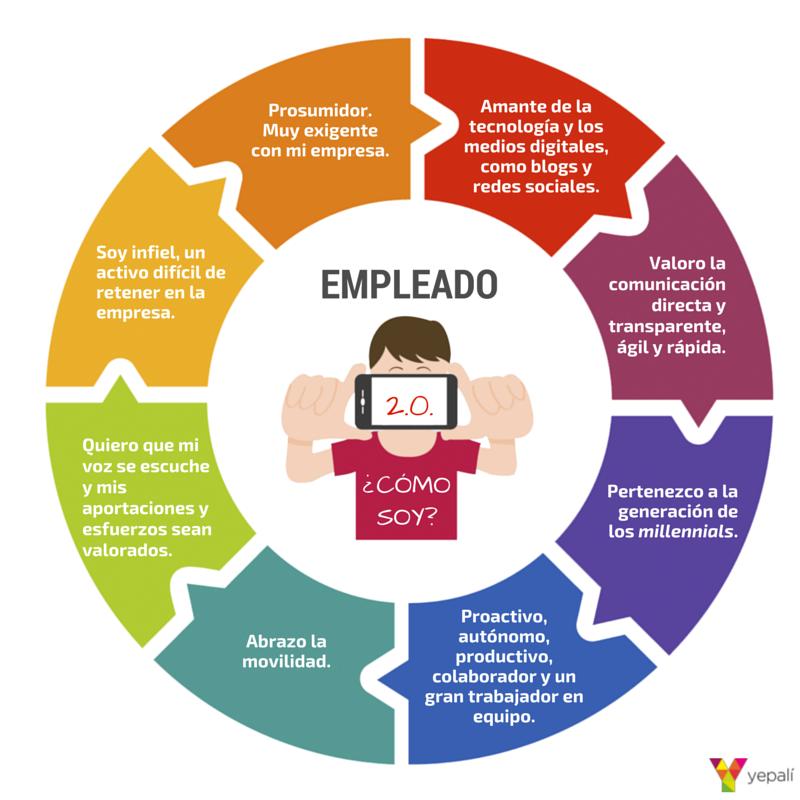 ¿Eres un Empleado 2.0?