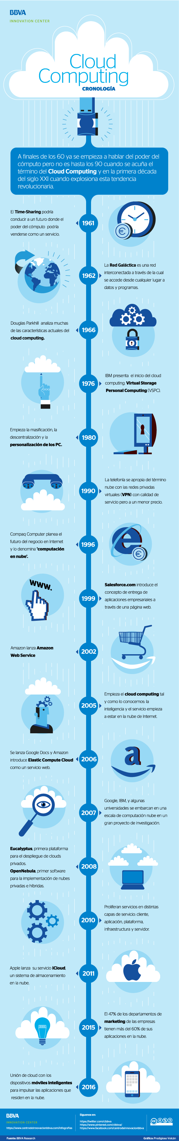 Historia del Cloud Computing