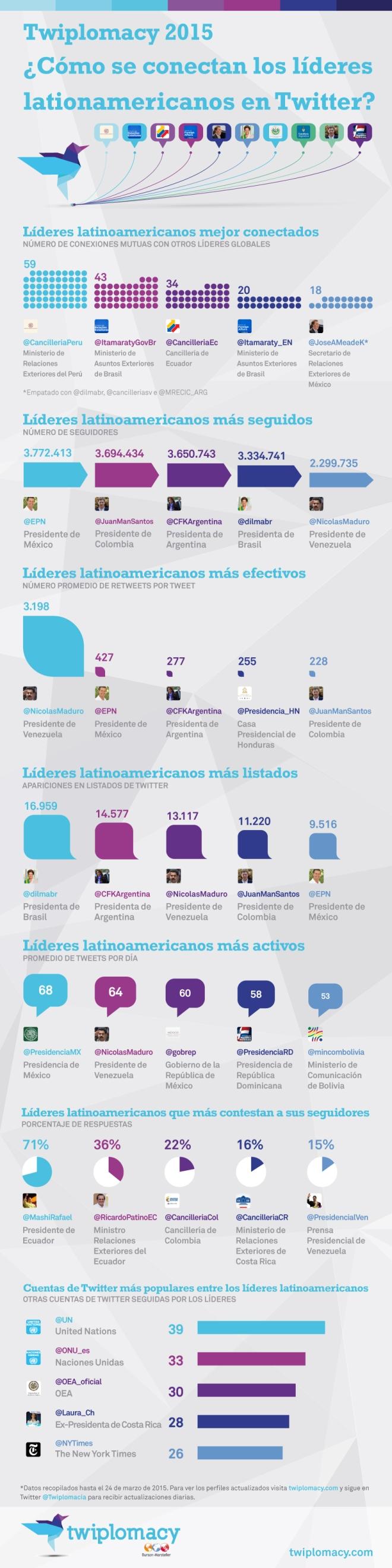 Líderes latinoamericanos en Twitter