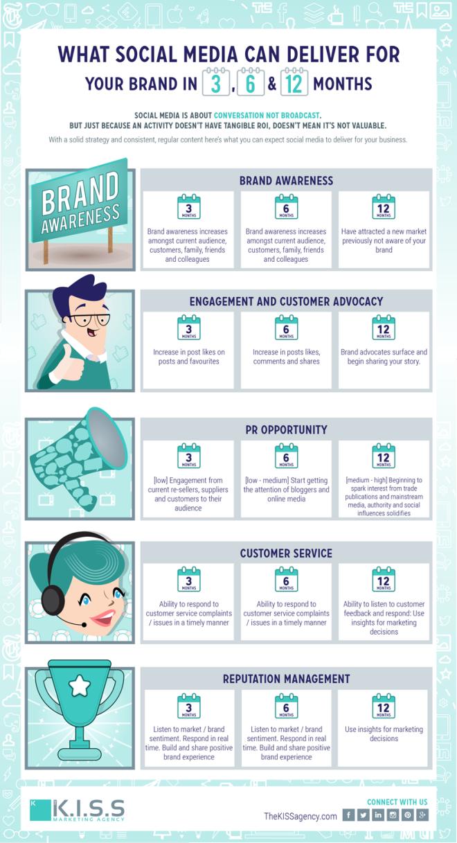Qué puede esperar tu marca de su presencia en Redes Sociales en 3-6-12 meses