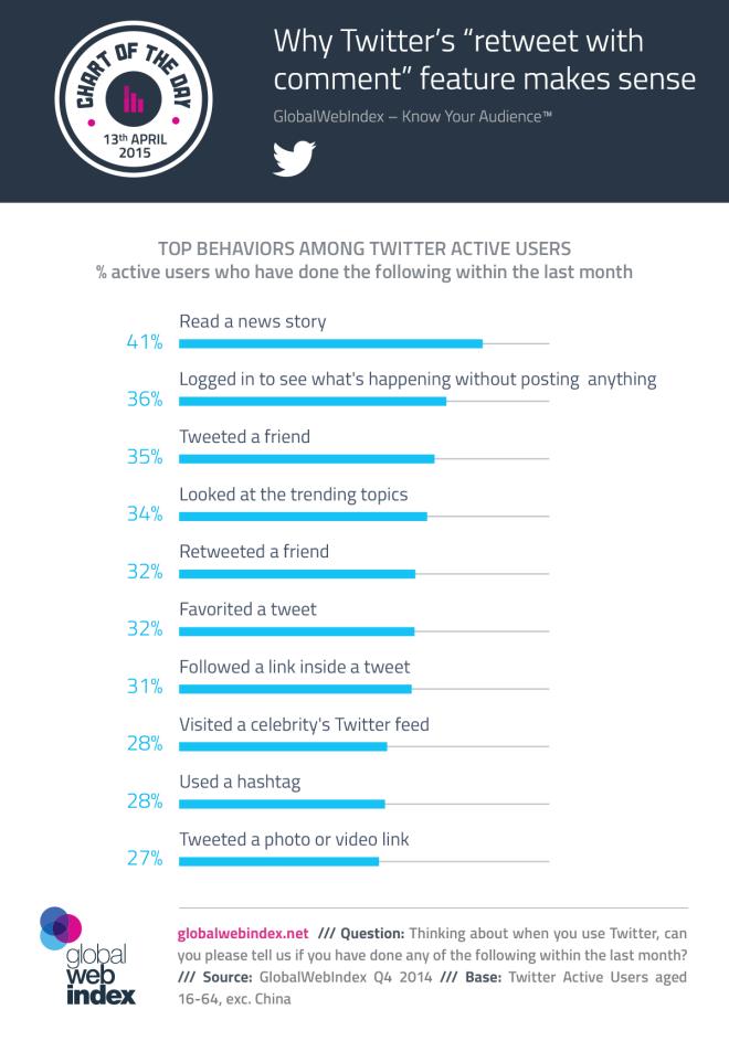 Para qué usamos Twitter en el día a día