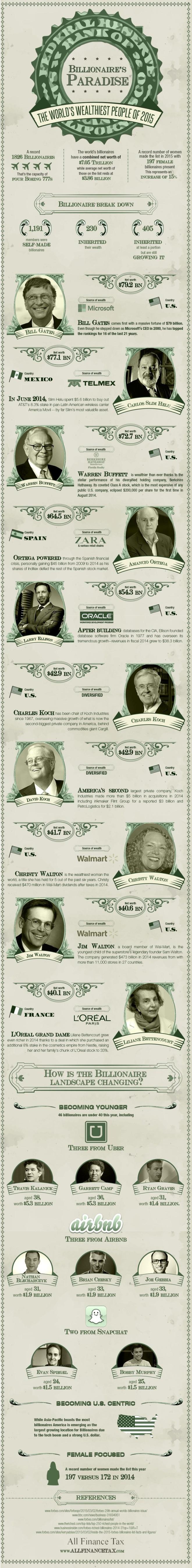 El paraíso de los billonarios