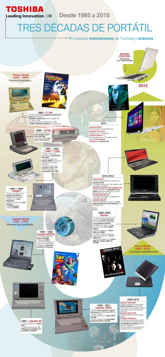 Portátiles de Toshiba 1984-2015