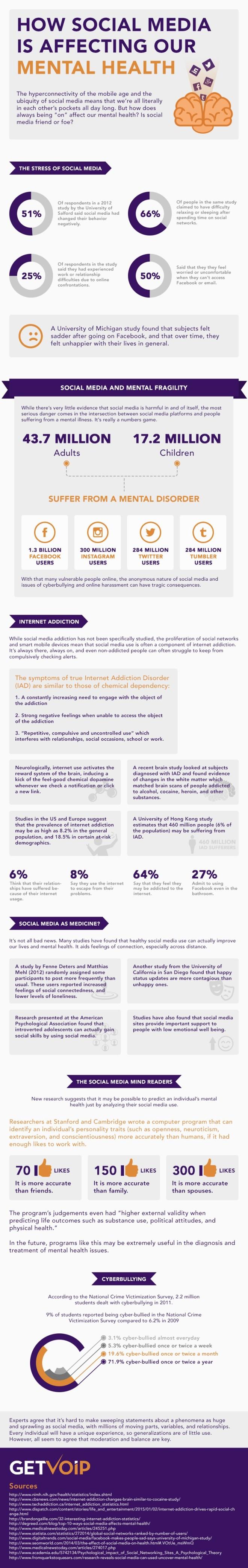 Cómo las Redes Sociales afectan a tu salud mental