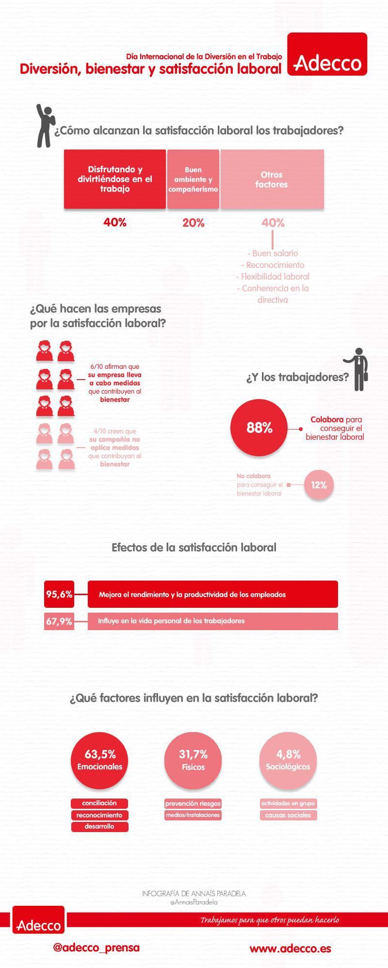 Satisfacción laboral: algunos datos de interés