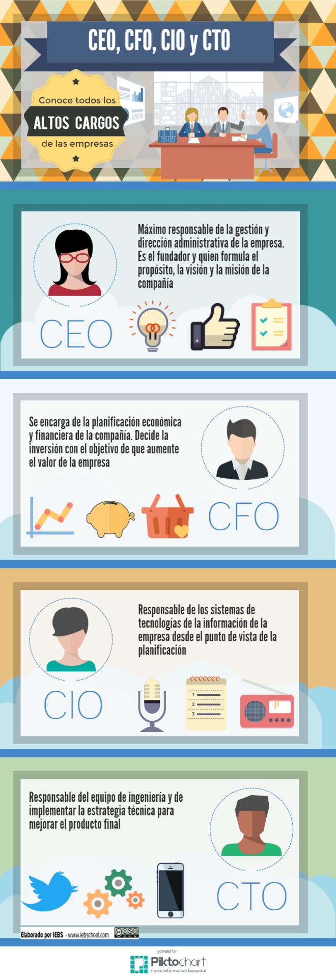 ¿Sabes que significan las siglas CEO - CFO - CIO - CTO?