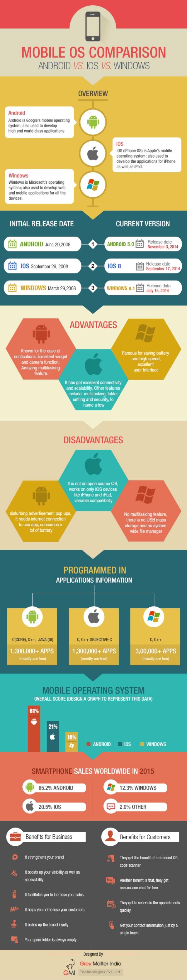 Comparativa Sistemas Operativos Móviles