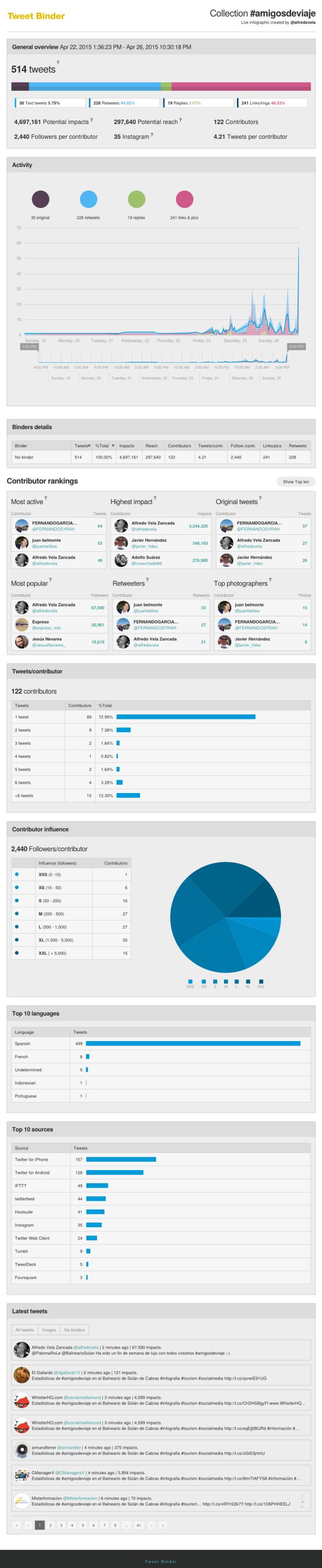 Estadísticas de #amigosdeviaje en el Balneario de Solán de Cabras