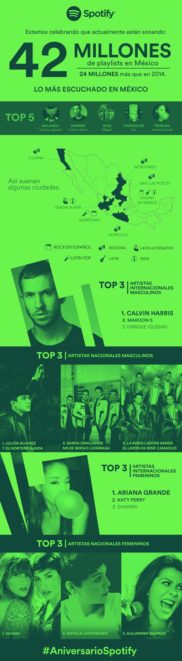 Spotify en México