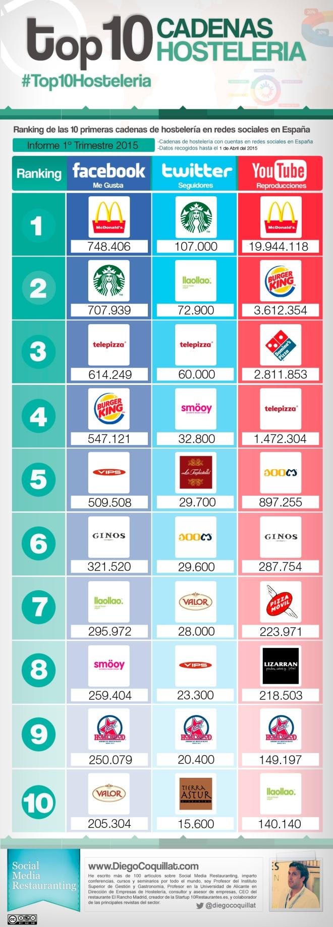 Top 10 cadenas hostelería en Redes Sociales (España 1T/2015)
