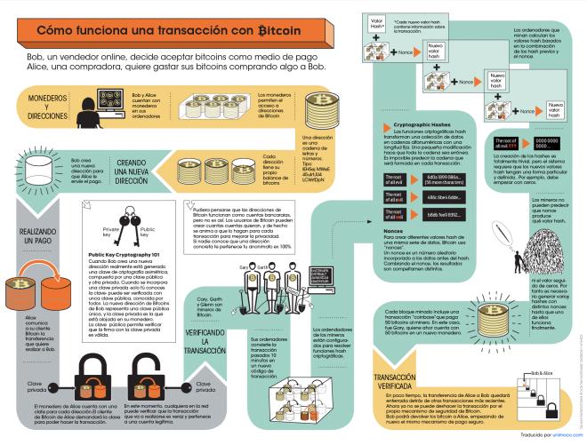 Cómo funciona una transacción con Bitcoin