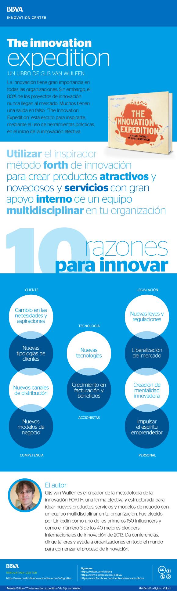 10 razones para innovar