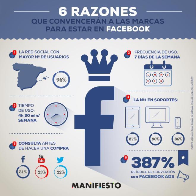 6 razones para que una Marca esté en FaceBook
