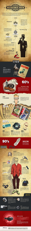 8 siglos de tecnología wearable