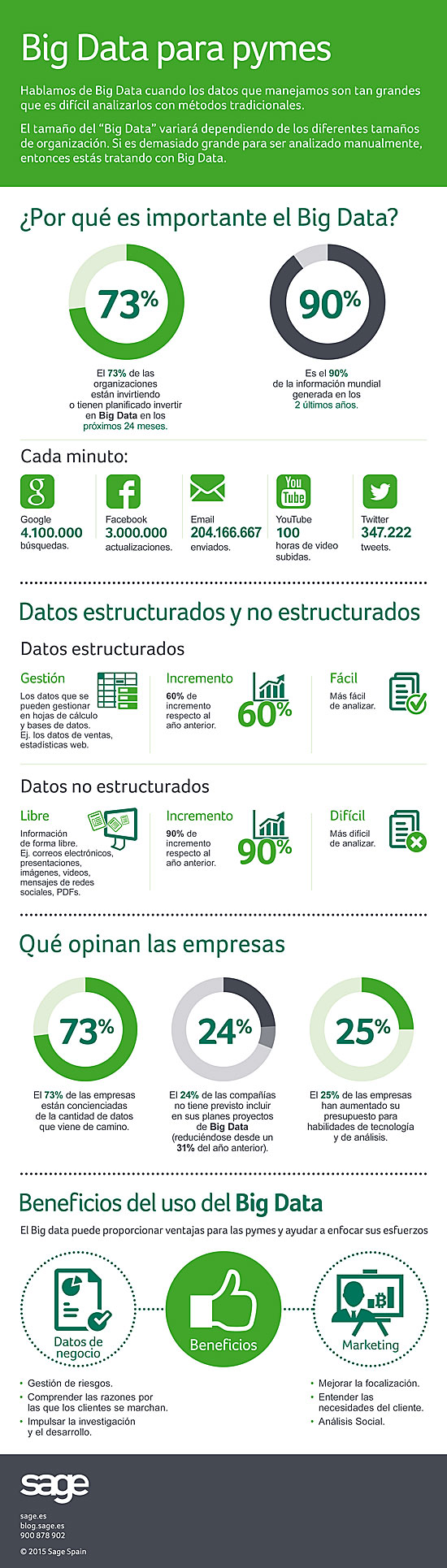 Big Data para pymes