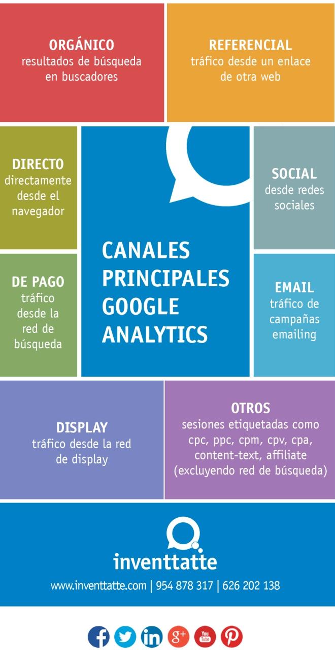 Canales principales de Google Analytics