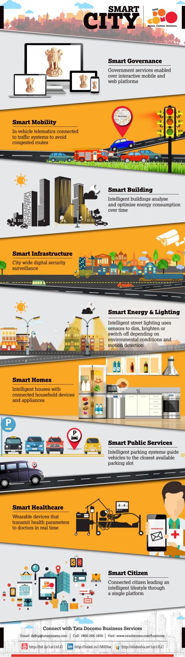 Smart City: la ciudad del futuro