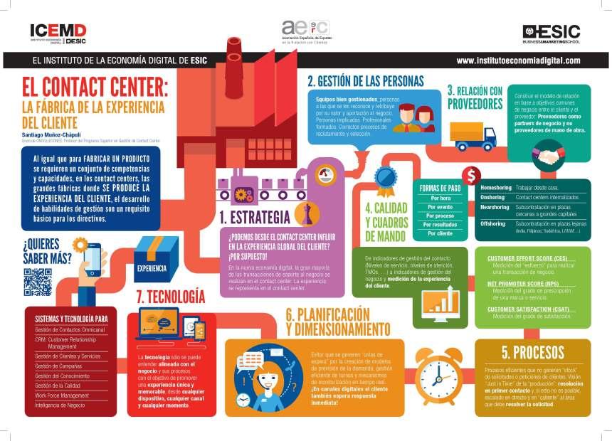 El Contact Center: La fábrica de la experiencia de cliente