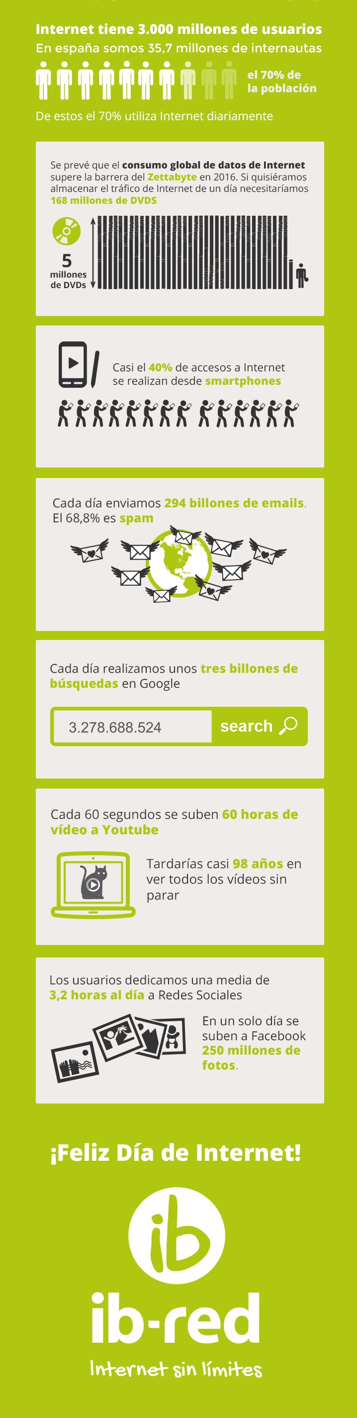 Algunos datos sobre Internet