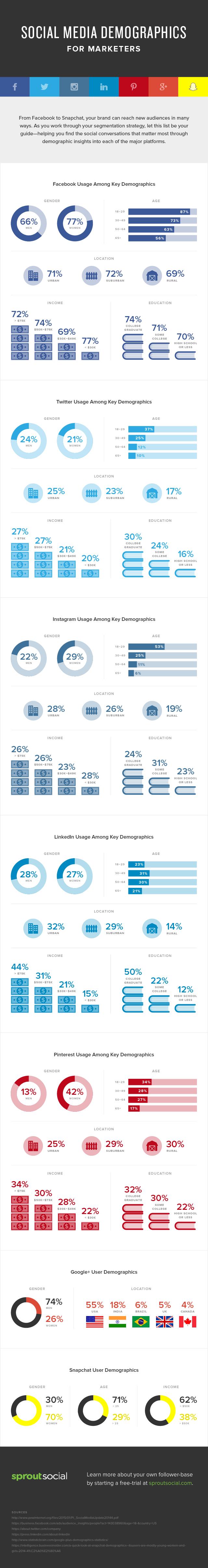 Demografía de las Redes Sociales para marketeros
