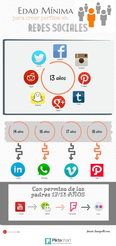 Edades mínimas para crear perfiles en Redes Sociales