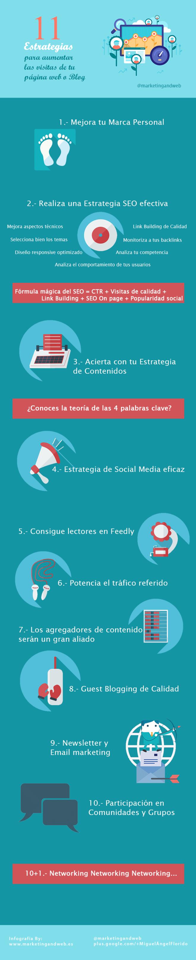 11 estrategias para aumentar las visitas a tu Blog/web
