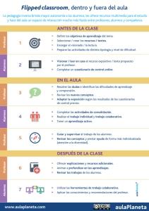 Cómo aplicar la pedagogía inversa o flipped classroom