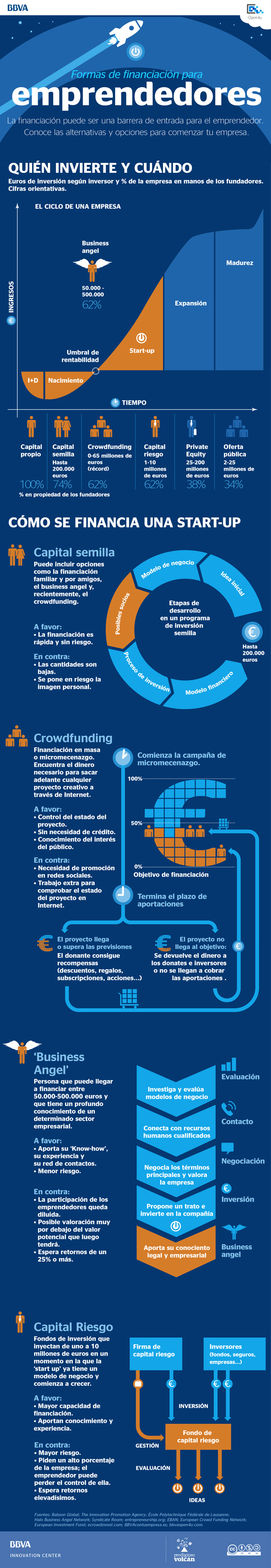 Formas de financiación para emprendedores