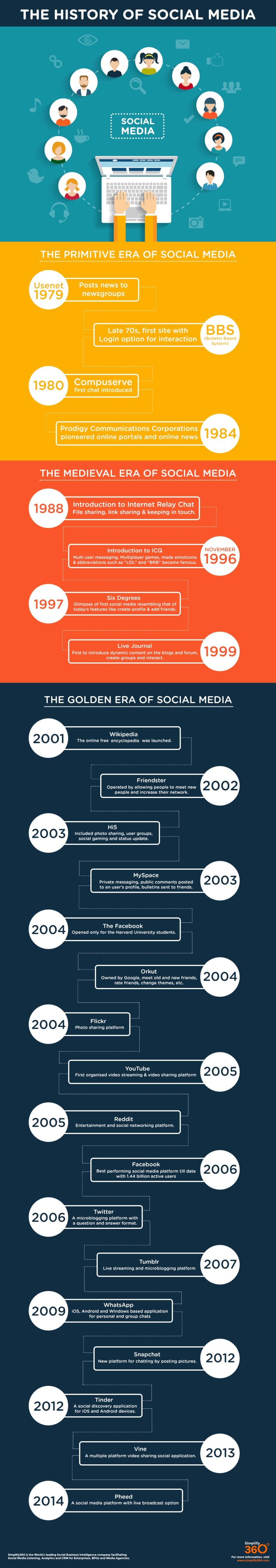 Historia de las Redes Sociales