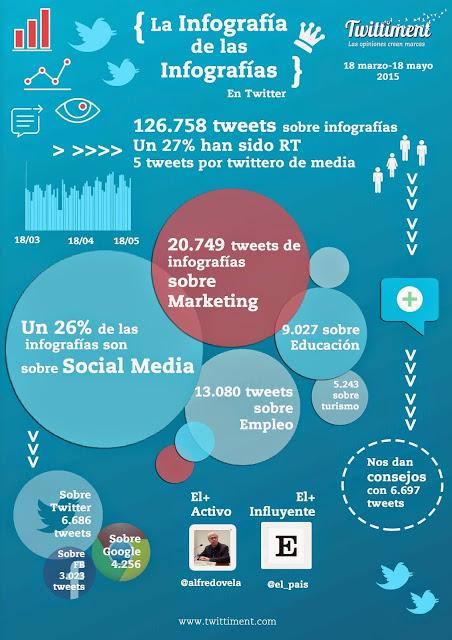 ¿Cuánto se usan las infografías en Twitter?