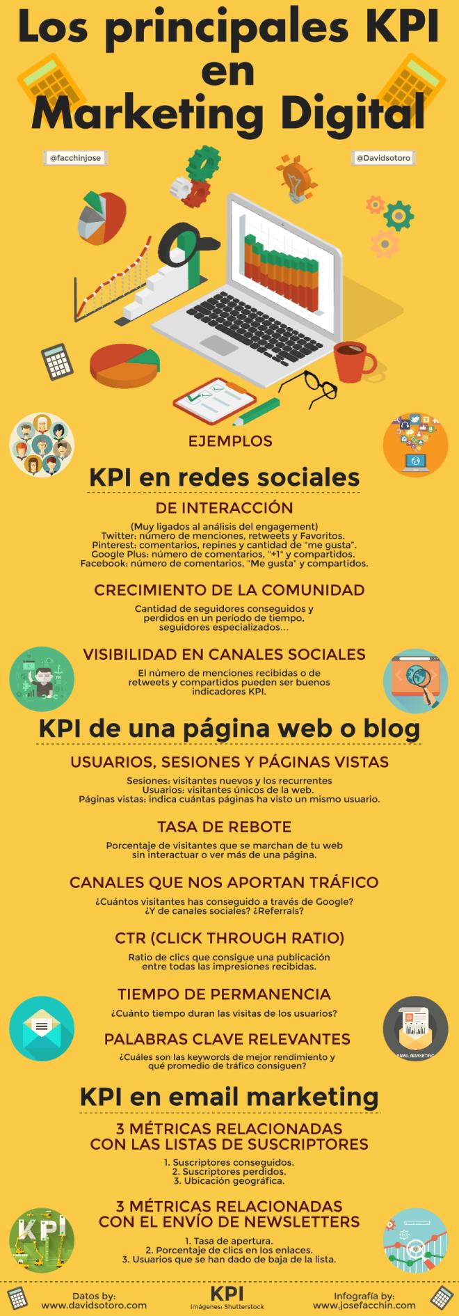 Los principales KPI del marketing digital