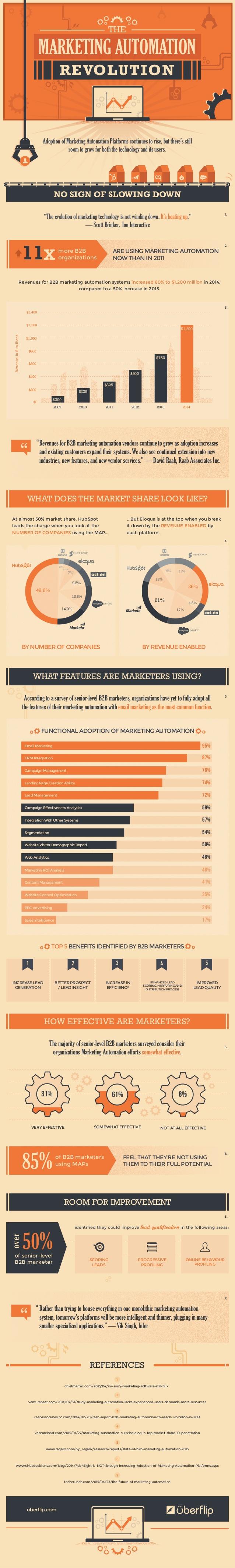 La revolución del Marketing Automation