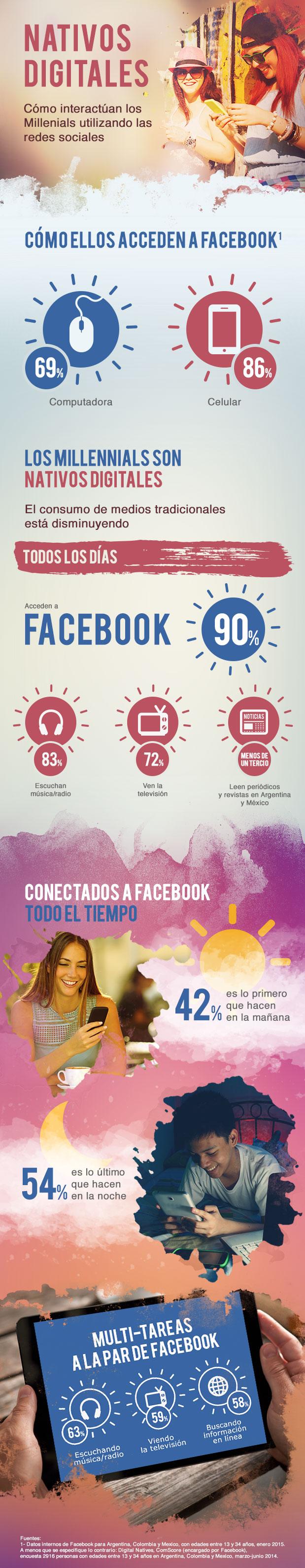 Millenials y Redes Sociales
