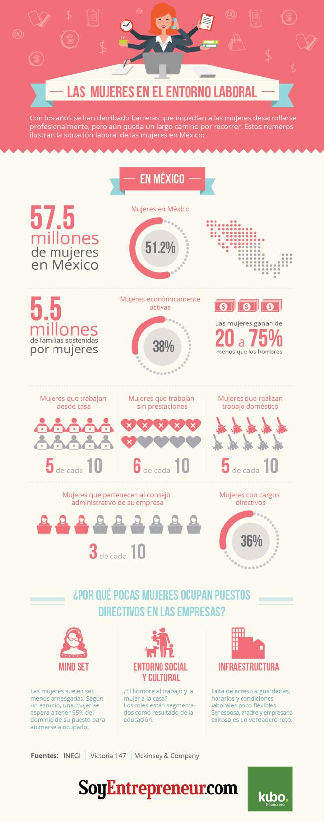 Mujeres en el entono laboral (México)