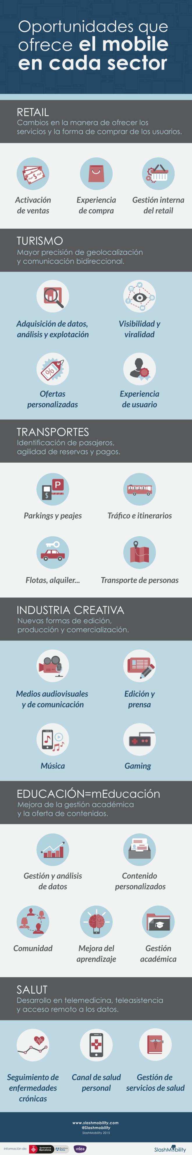 Oportunidades del móvil en diferentes sectores