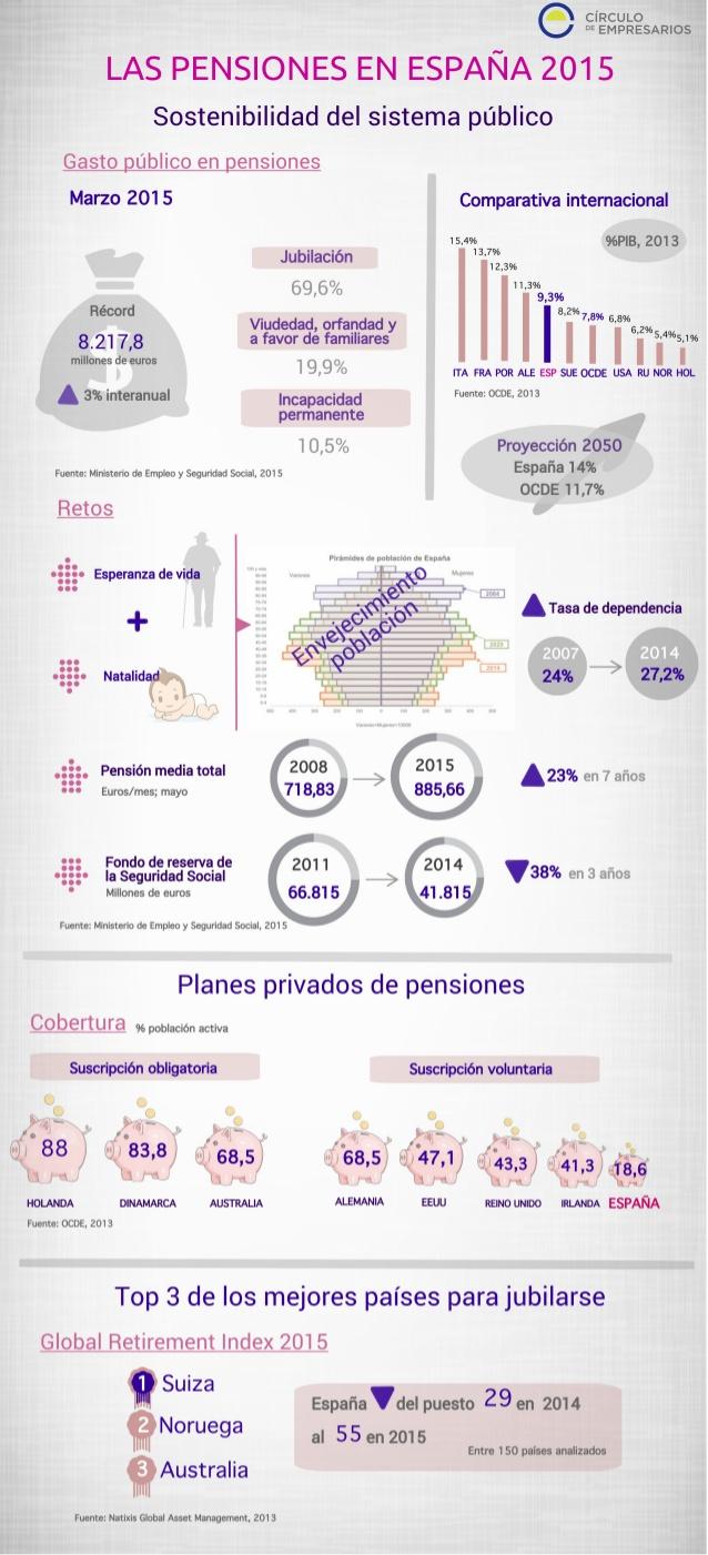 Pensiones en España 2015: Sostenibilidad del Sistema
