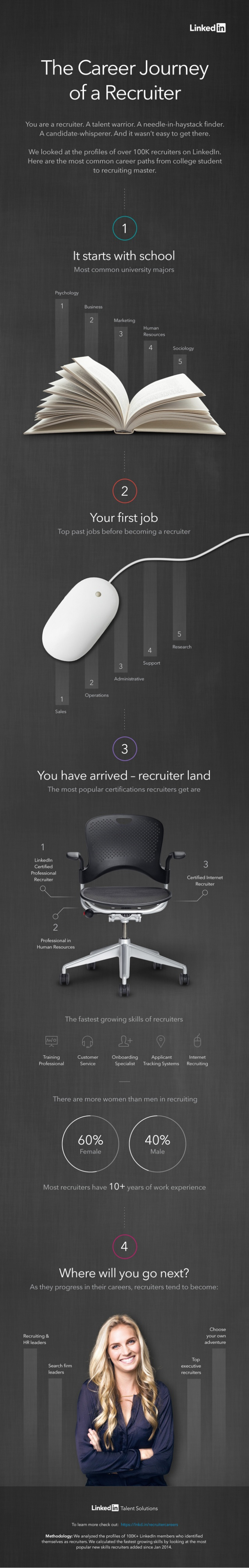 Cómo llegar a ser reclutador
