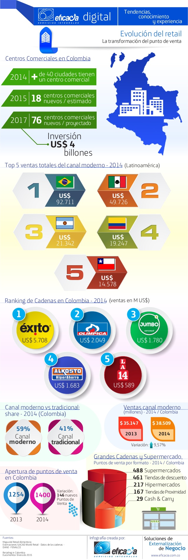 La evolución del retail en Colombia
