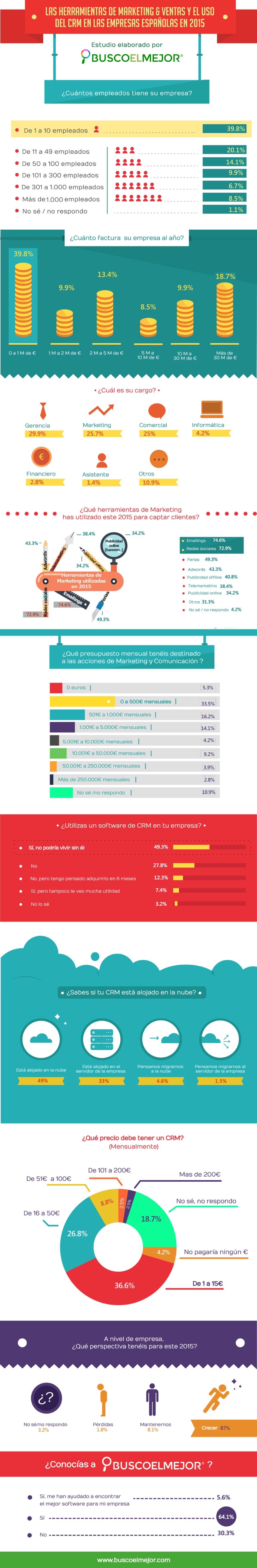 Técnicas de marketing preferidas por las empresas españolas