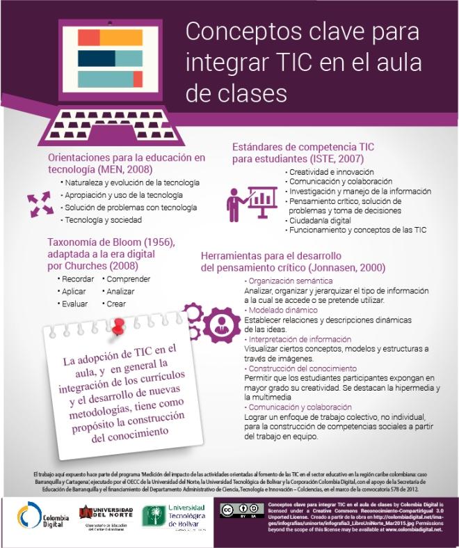 Conceptos clave para integrar las TIC en las clases