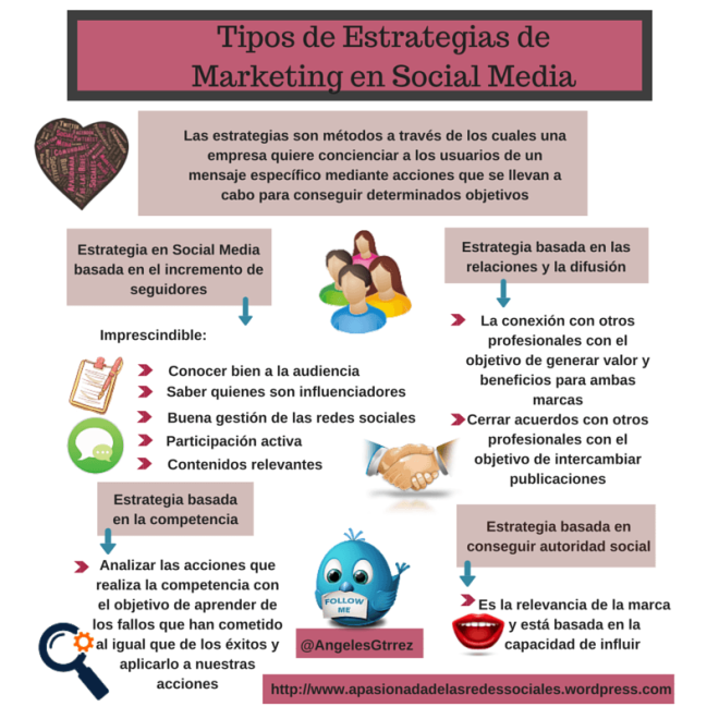 Tipos de Estrategias de Marketing en Social Media