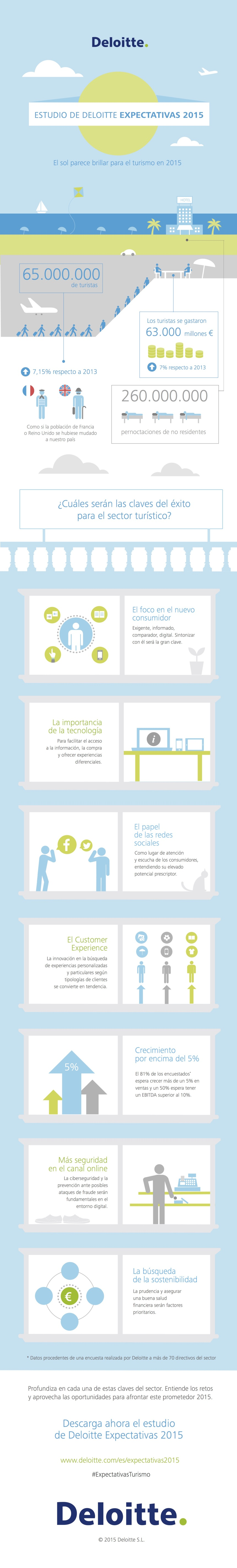 Estudio sobre turismo en España 2015