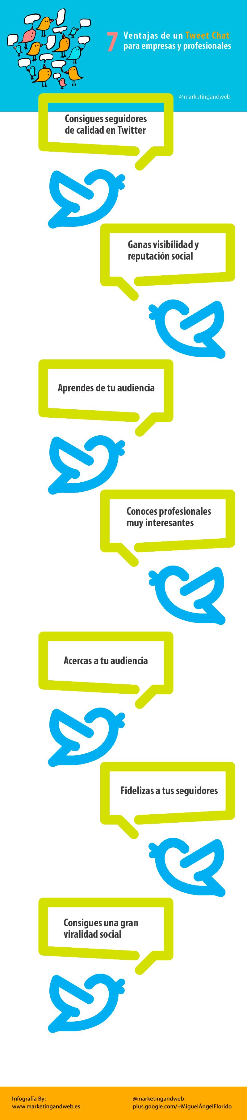 7 Ventajas de un Tweet Chat para las empresas y profesionales