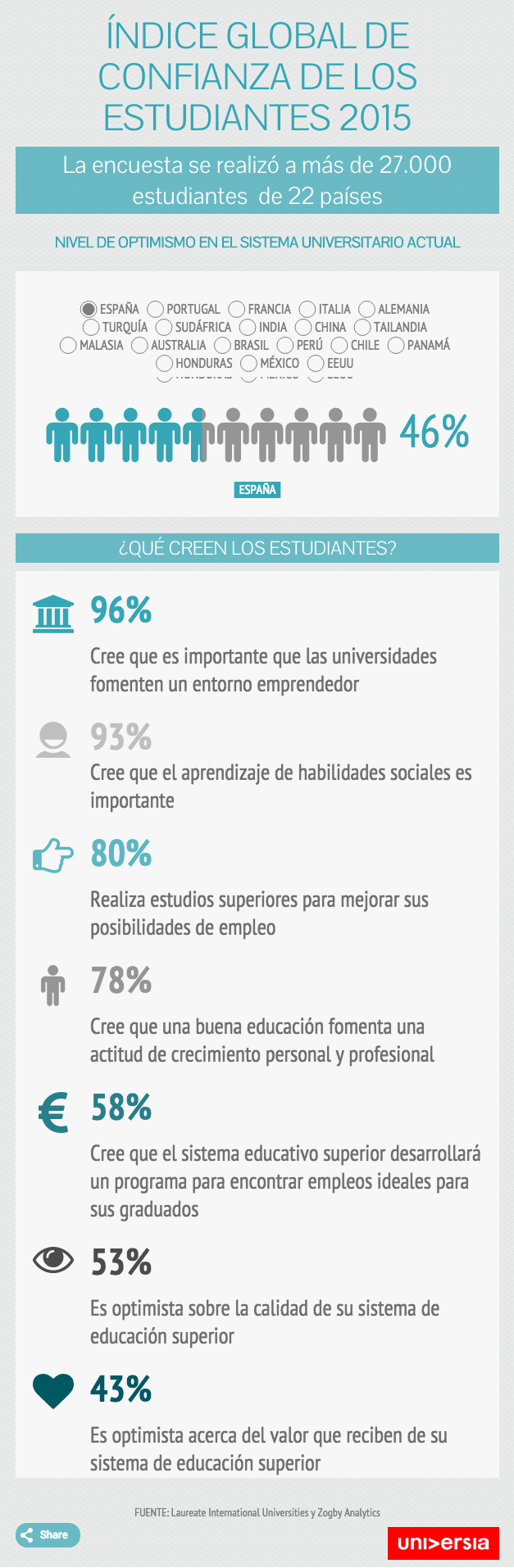 ¿Qué opinan los universitarios sobre su sistema educativo?