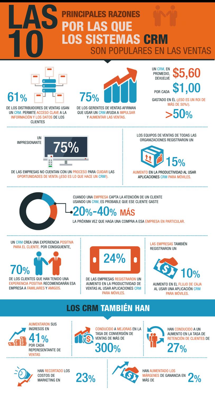 10 razones por los que los CRM son populares en ventas