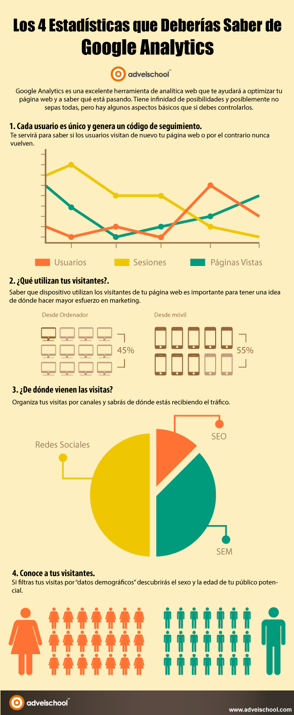 4 Estadísticas que Deberías Saber de Google Analytics