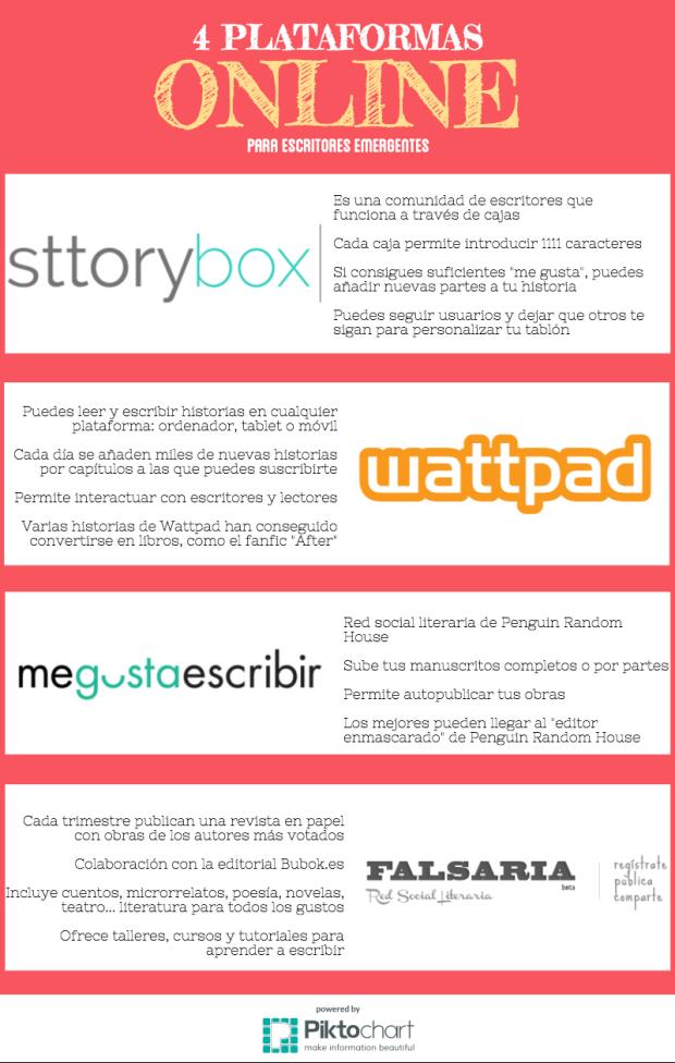 4 plataforma online para escritores emergentes