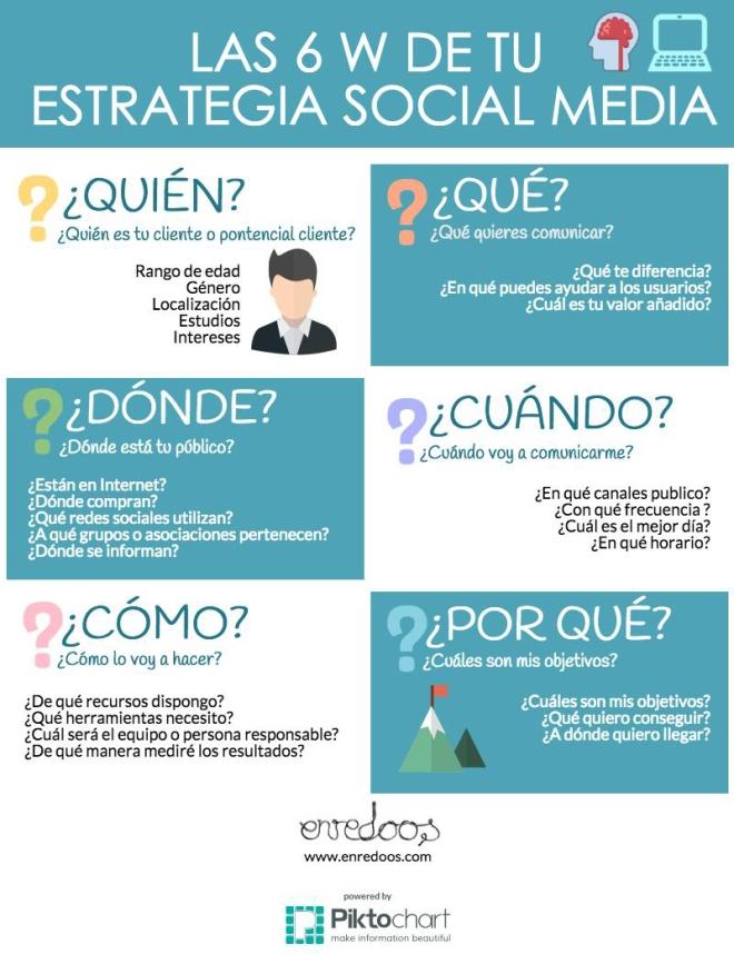 """Las 6 """"W"""" de tu estrategia en Redes Sociales"""