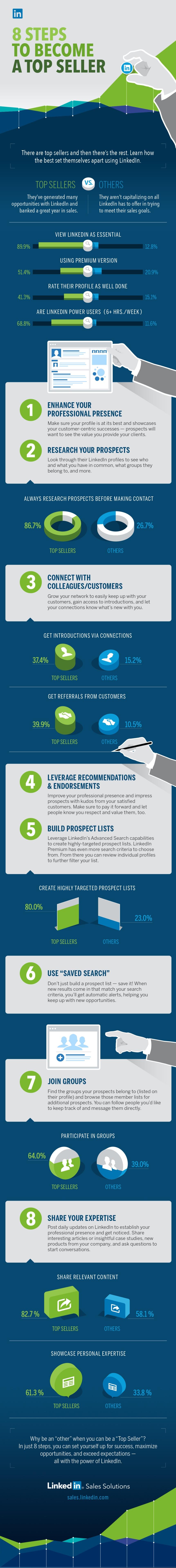 8 pasos para ser el mejor vendedor