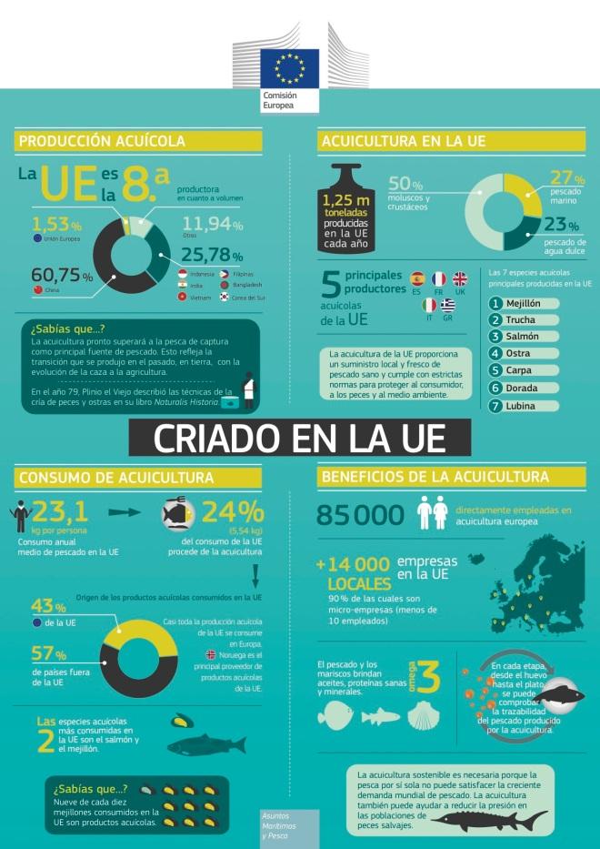Acuicultura en la Unión Europea